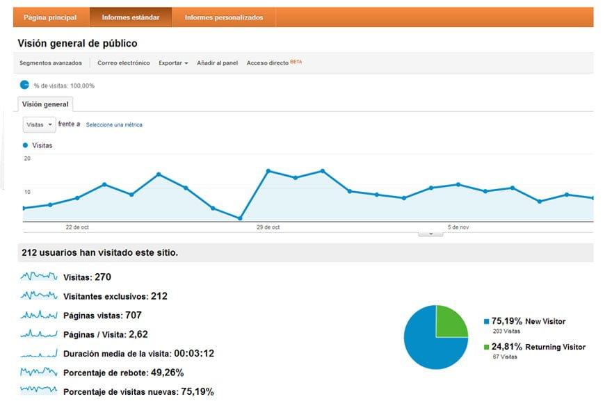 Estadísticas web barcelona