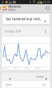 Dipixel estadísticas web