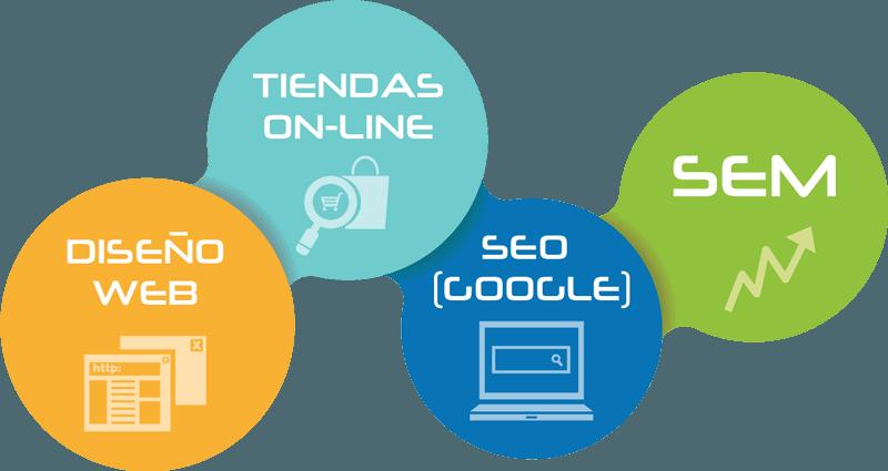 diseno web tiendas online seo